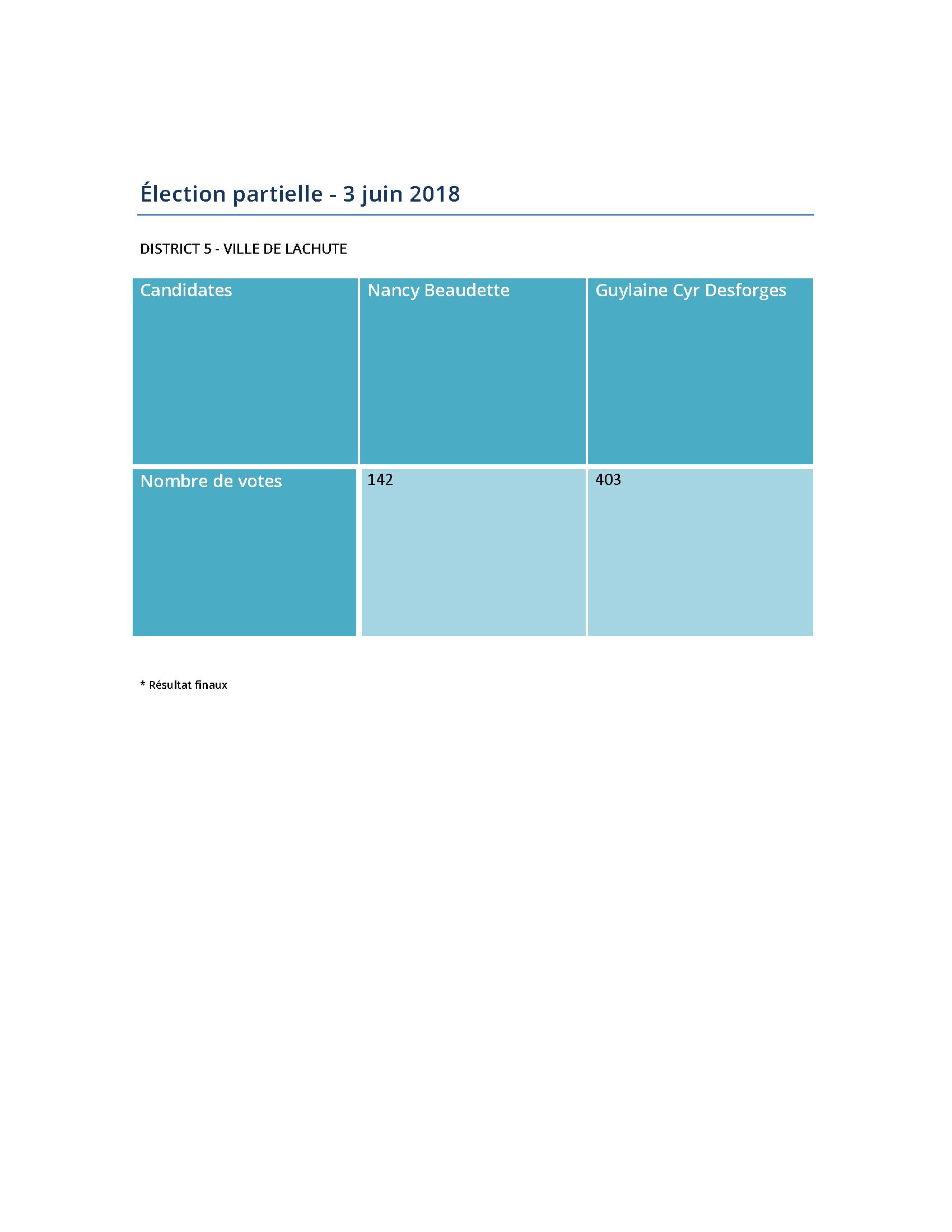 Soirée électorale - Élection partielle